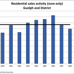 Guelph Home Sales June