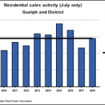 Guelph Home Sales Back In Line With 10-year Average in July