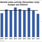 November Guelph Home Sales