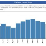 Canadian Home Sales Improve in January 2019