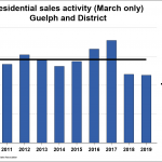 Guelph Home Sales Remain Subdued in March