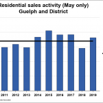 Guelph Home Sales Continue To Improve In May