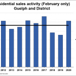 Guelph Home Sales Climb in February 2020
