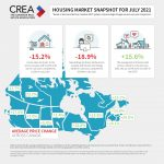 July Market Snapshot: Canadian Home Sales Continue to Normalize